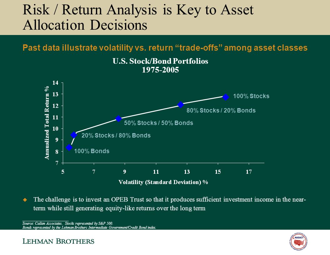 Risk / Return Analysis is Key to Asset Allocation Decisions Past data illustrate volatility vs.