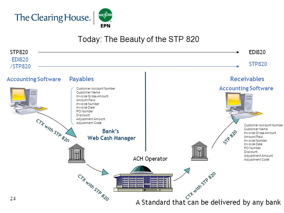 24 Today: The Beauty of the STP 820 Accounting Software CTX with STP 820 STP 820 CTX with STP 820 PayablesReceivables Customer Account Number Customer