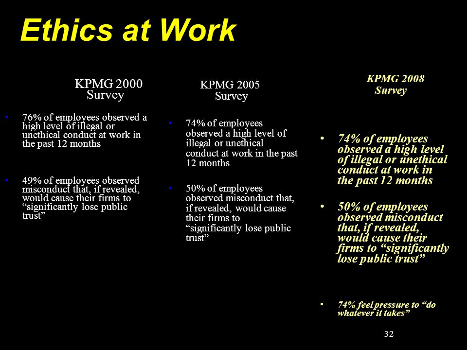 Ethics at Work KPMG 2000 Survey 76% of employees observed a high level of illegal or unethical conduct at work in the past 12 months 49% of employees