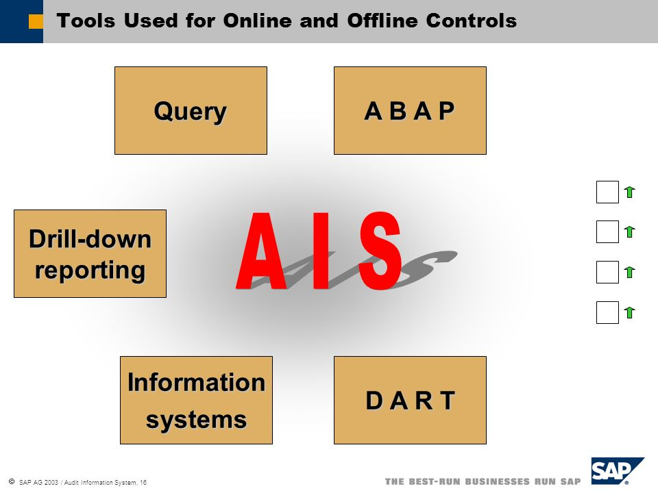 SAP AG 2003 / Audit Information System, 16 Query Drill-down reporting Informationsystems D A R T A B A P Tools Used for Online and Offline Controls