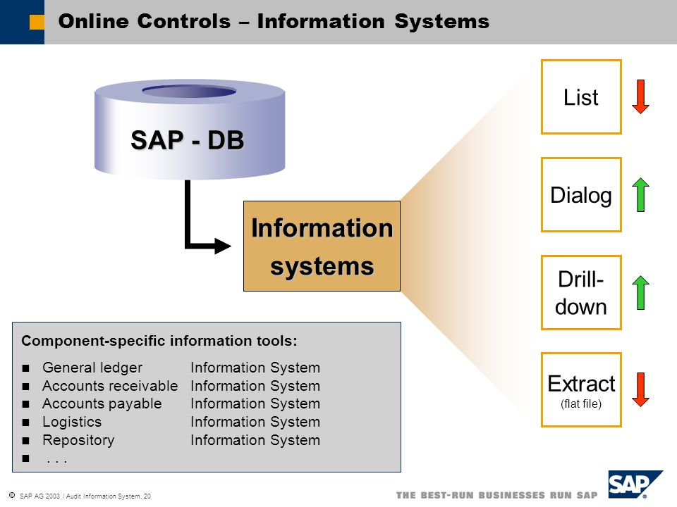SAP AG 2003 / Audit Information System, 20 SAP - DB Informationsystems Component-specific information tools: General ledger Information System Account