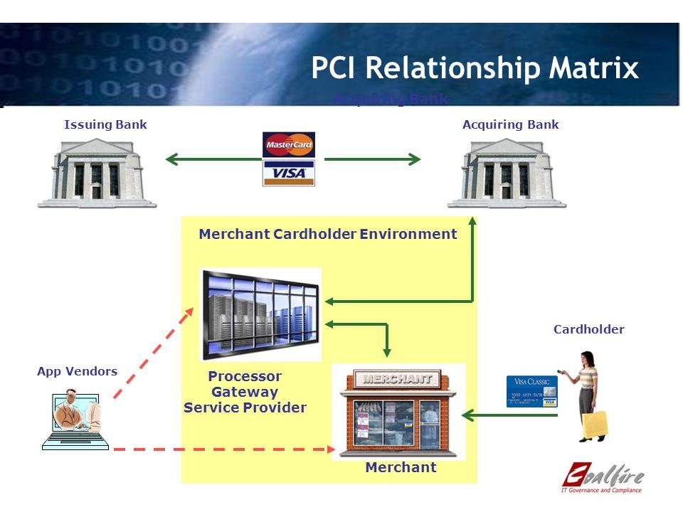 Processor Gateway Service Provider Cardholder Merchant PCI Relationship Matrix Acquiring Bank App Vendors Acquiring BankIssuing Bank Merchant Cardholder Environment