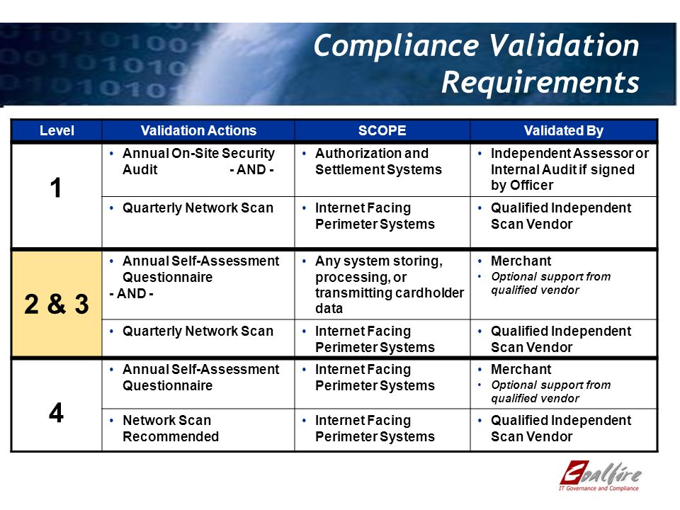 Compliance Validation Requirements LevelValidation ActionsSCOPEValidated By 1 Annual On-Site Security Audit - AND - Authorization and Settlement Systems Independent Assessor or Internal Audit if signed by Officer Quarterly Network ScanInternet Facing Perimeter Systems Qualified Independent Scan Vendor 2 & 3 Annual Self-Assessment Questionnaire - AND - Any system storing, processing, or transmitting cardholder data Merchant Optional support from qualified vendor Quarterly Network ScanInternet Facing Perimeter Systems Qualified Independent Scan Vendor 4 Annual Self-Assessment Questionnaire Internet Facing Perimeter Systems Merchant Optional support from qualified vendor Network Scan Recommended Internet Facing Perimeter Systems Qualified Independent Scan Vendor