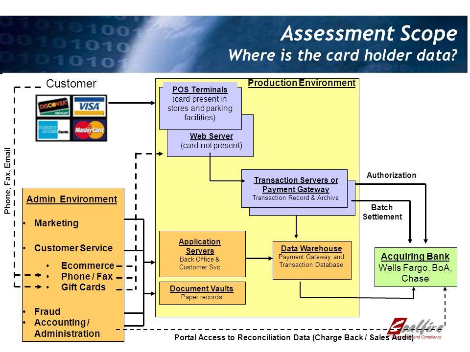 Assessment Scope Where is the card holder data.