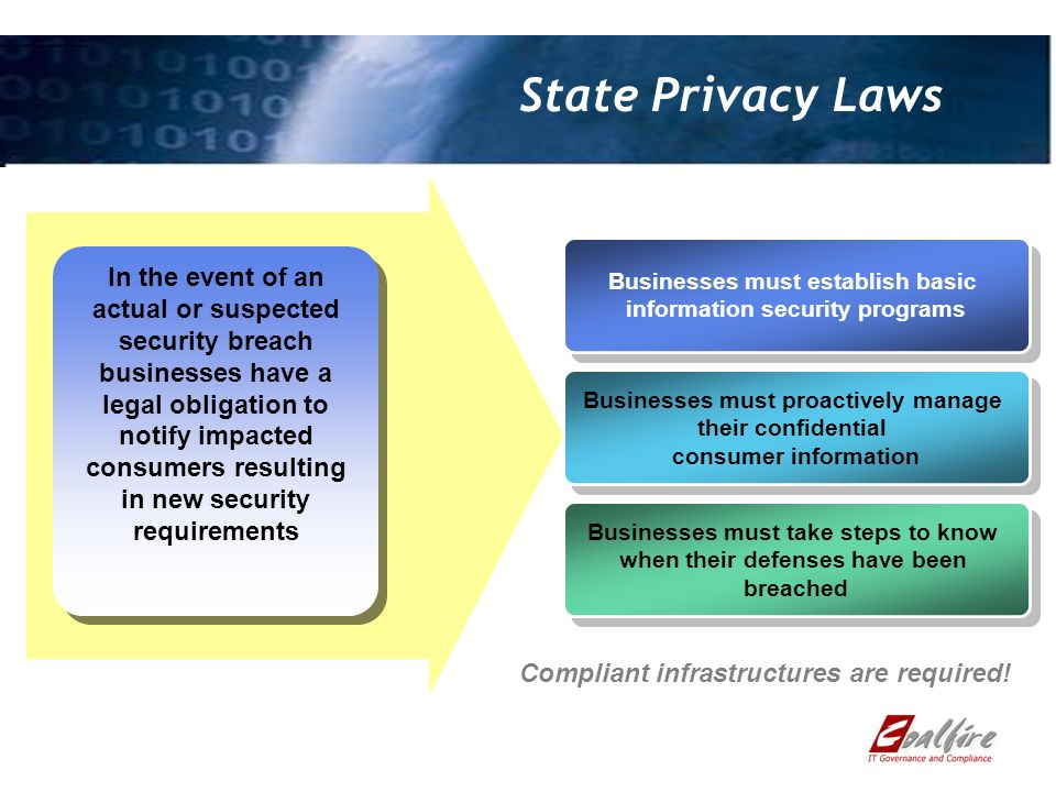 State Privacy Laws Businesses must establish basic information security programs Businesses must establish basic information security programs Businesses must proactively manage their confidential consumer information Businesses must proactively manage their confidential consumer information Businesses must take steps to know when their defenses have been breached Businesses must take steps to know when their defenses have been breached In the event of an actual or suspected security breach businesses have a legal obligation to notify impacted consumers resulting in new security requirements Compliant infrastructures are required!