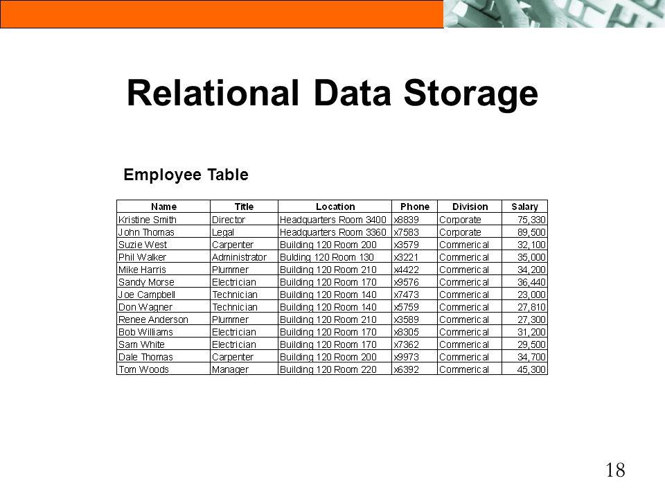 18 Relational Data Storage Employee Table