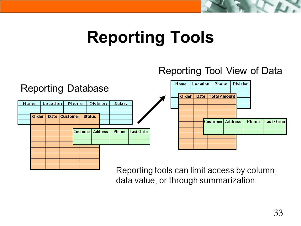 33 Reporting Tools Reporting Database Reporting Tool View of Data Reporting tools can limit access by column, data value, or through summarization.