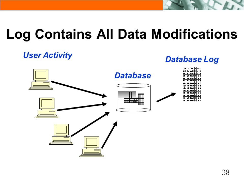 38 Log Contains All Data Modifications Database Log Database User Activity