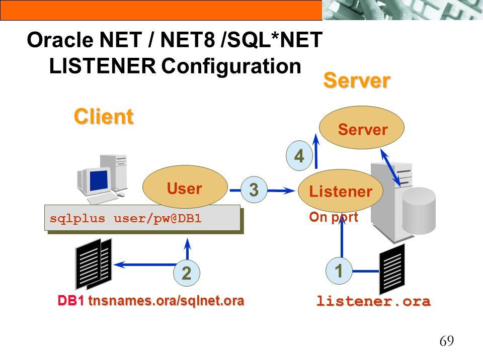 69 Oracle NET / NET8 /SQL*NET LISTENER Configuration 1 listener.ora Client Server Listener On port sqlplus user/pw@DB1 User DB1 tnsnames.ora/sqlnet.or