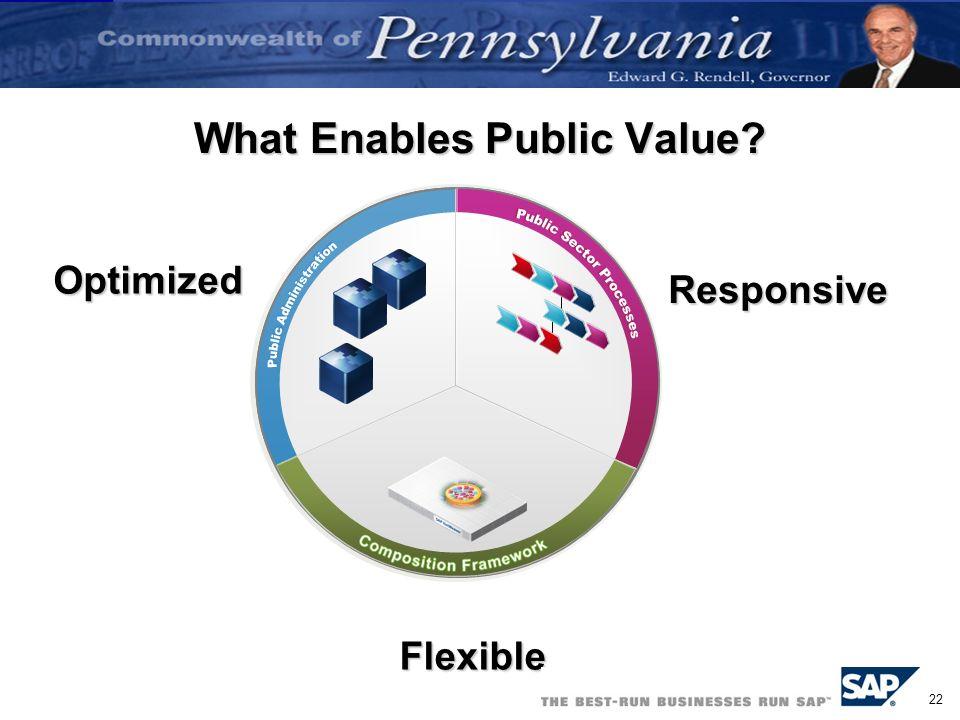 22 What Enables Public Value? Optimized Flexible Responsive