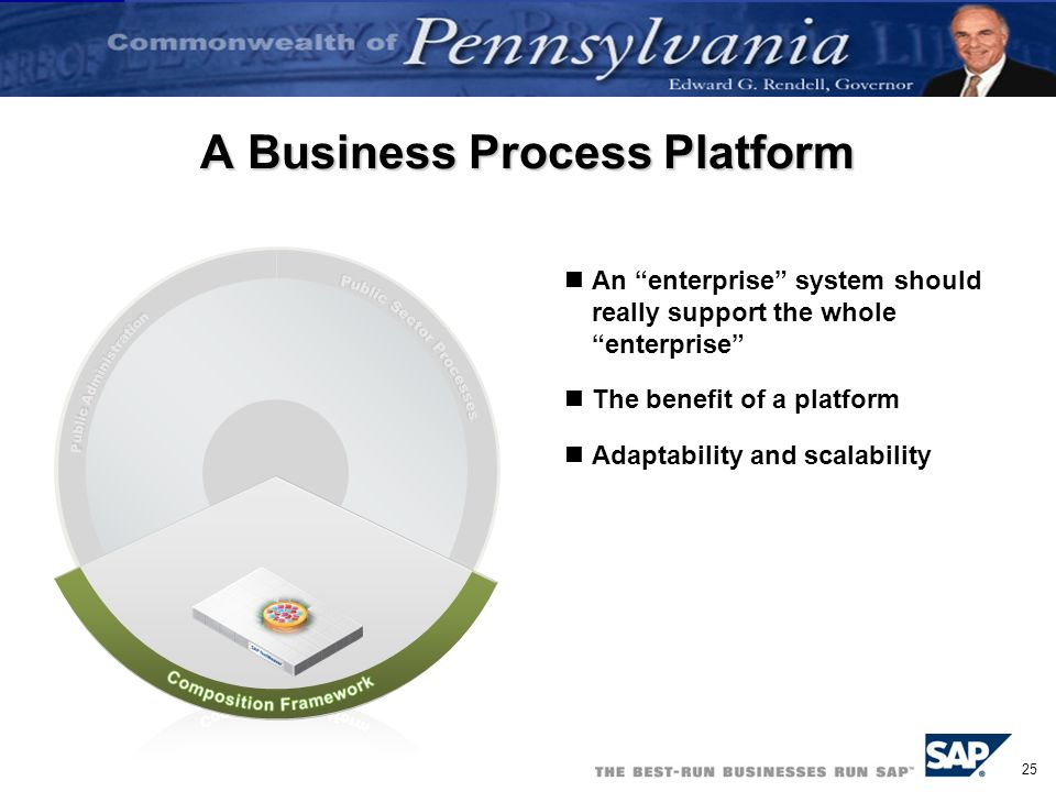 25 A Business Process Platform An enterprise system should really support the whole enterprise The benefit of a platform Adaptability and scalability
