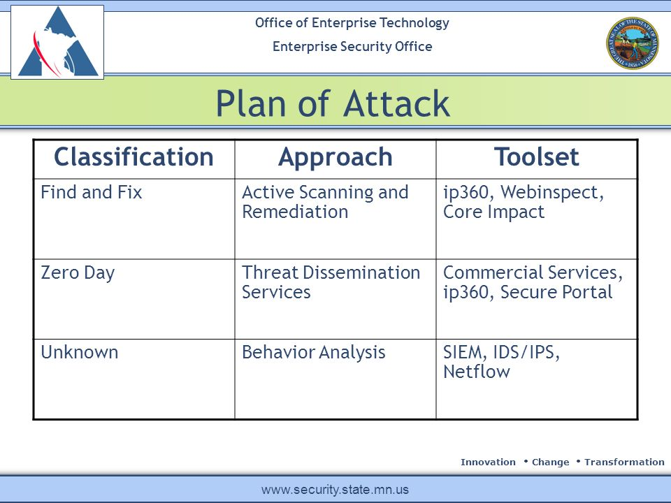 Innovation Change Transformation Office of Enterprise Technology Enterprise Security Office www.security.state.mn.us Plan of Attack ClassificationApproachToolset Find and FixActive Scanning and Remediation ip360, Webinspect, Core Impact Zero DayThreat Dissemination Services Commercial Services, ip360, Secure Portal UnknownBehavior AnalysisSIEM, IDS/IPS, Netflow
