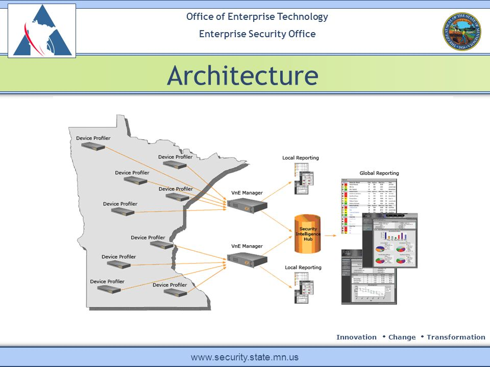 Innovation Change Transformation Office of Enterprise Technology Enterprise Security Office www.security.state.mn.us Architecture