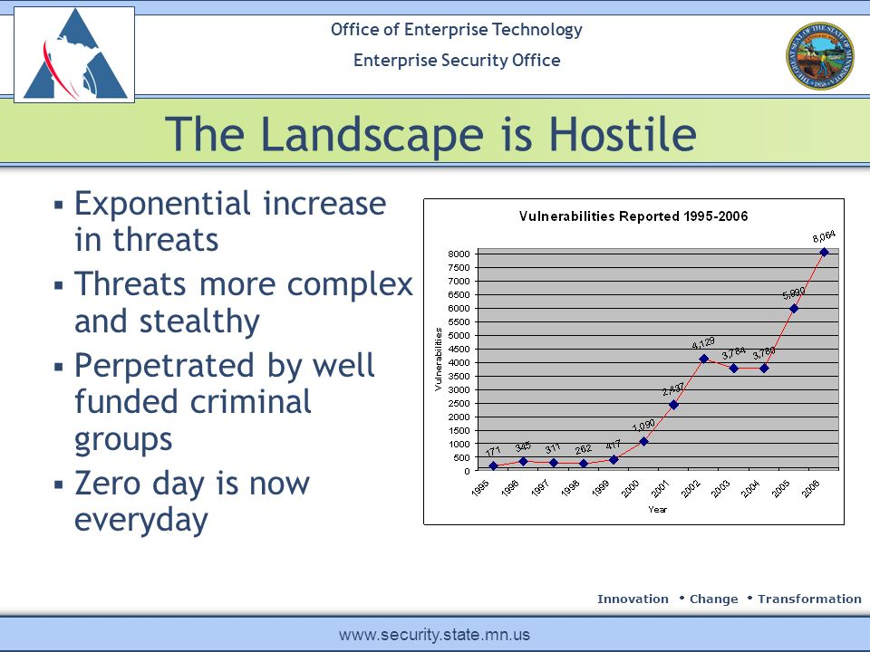 Innovation Change Transformation Office of Enterprise Technology Enterprise Security Office www.security.state.mn.us The Landscape is Hostile Exponential increase in threats Threats more complex and stealthy Perpetrated by well funded criminal groups Zero day is now everyday