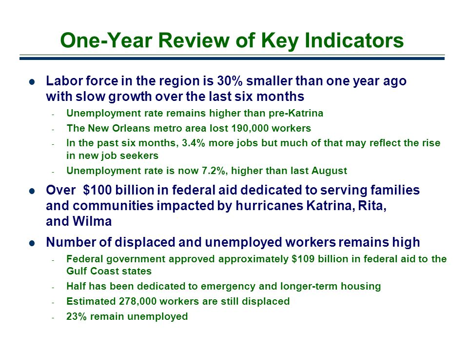 30 One-Year Review of Key Indicators Labor force in the region is 30% smaller than one year ago with slow growth over the last six months - Unemployme