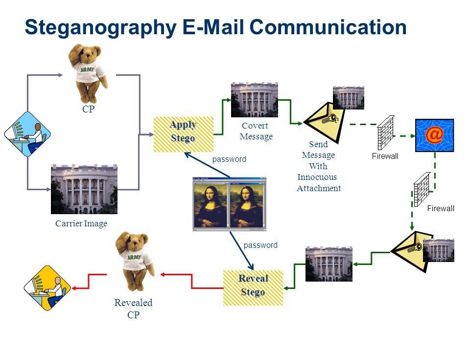 Steganography E-Mail Communication Covert Message Send Message With Innocuous Attachment Firewall RevealStego CP Carrier Image ApplyStego Revealed CP