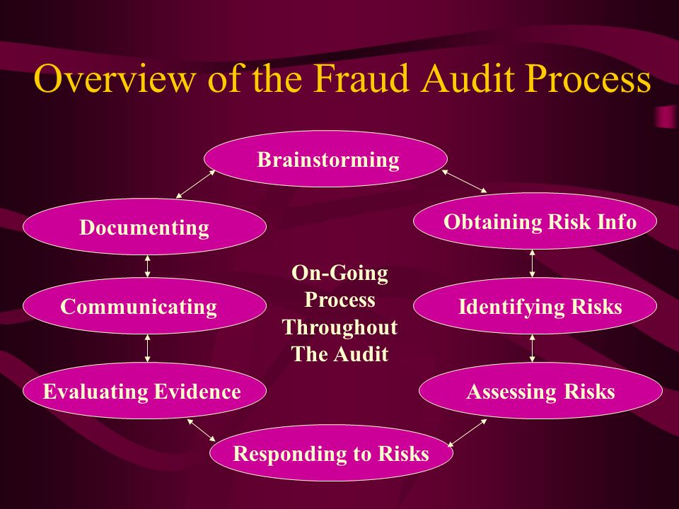 Overview of the Fraud Audit Process Brainstorming Obtaining Risk Info Identifying Risks Assessing Risks Responding to Risks Evaluating Evidence Commun