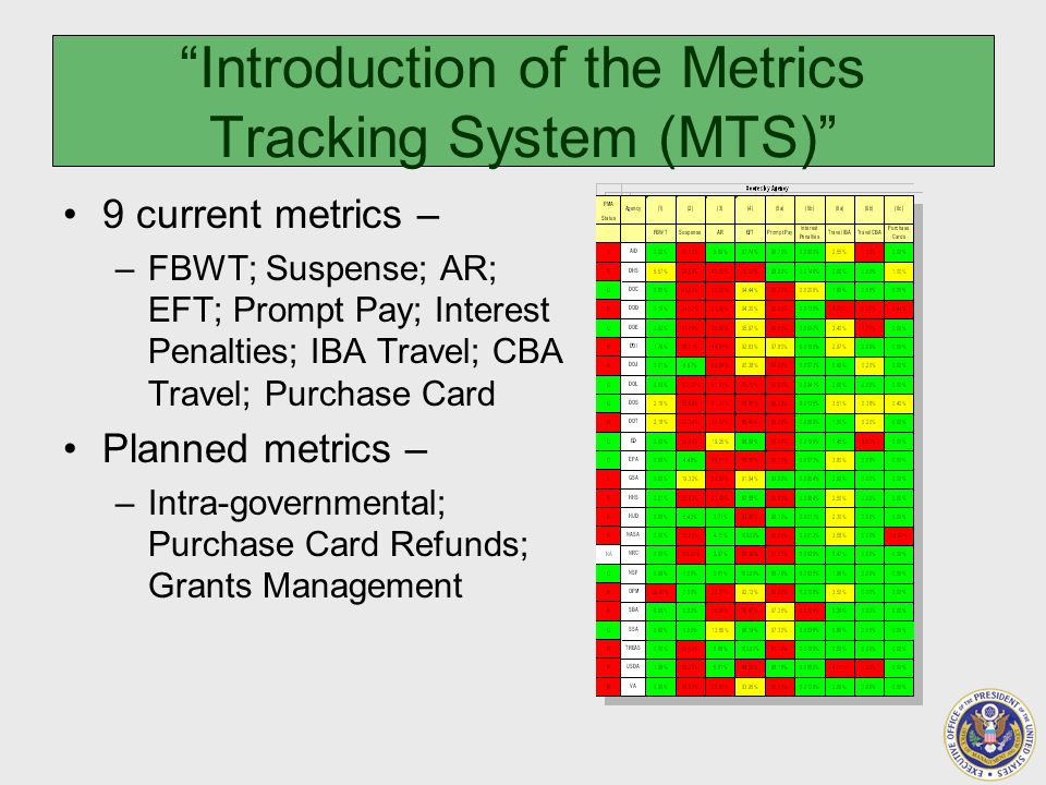 Introduction of the Metrics Tracking System (MTS) 9 current metrics – –FBWT; Suspense; AR; EFT; Prompt Pay; Interest Penalties; IBA Travel; CBA Travel; Purchase Card Planned metrics – –Intra-governmental; Purchase Card Refunds; Grants Management