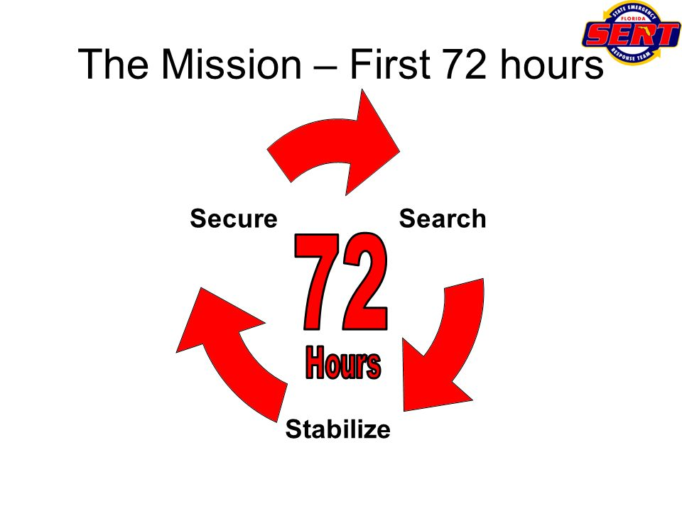 The Mission – First 72 hours