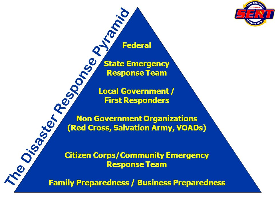 The Disaster Response Pyramid Federal State Emergency Response Team Local Government / First Responders Non Government Organizations (Red Cross, Salva