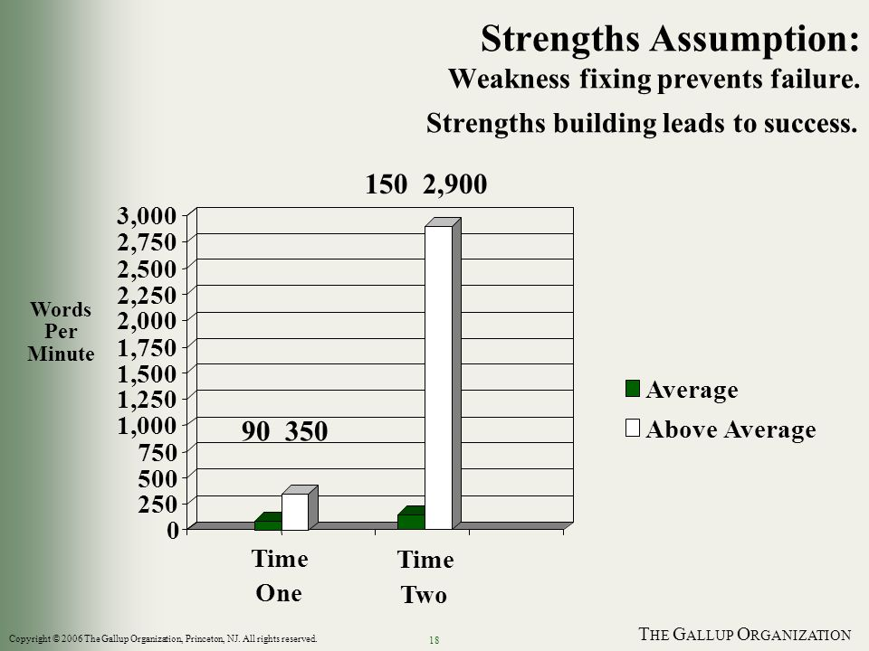 T HE G ALLUP O RGANIZATION 18 Strengths Assumption: Weakness fixing prevents failure. Strengths building leads to success. 0 250 500 750 1,000 1,250 1