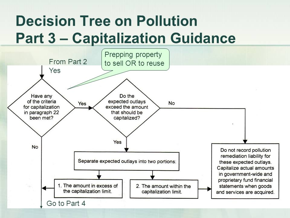 Decision Tree on Pollution Part 3 – Capitalization Guidance From Part 2 Yes Go to Part 4 Prepping property to sell OR to reuse