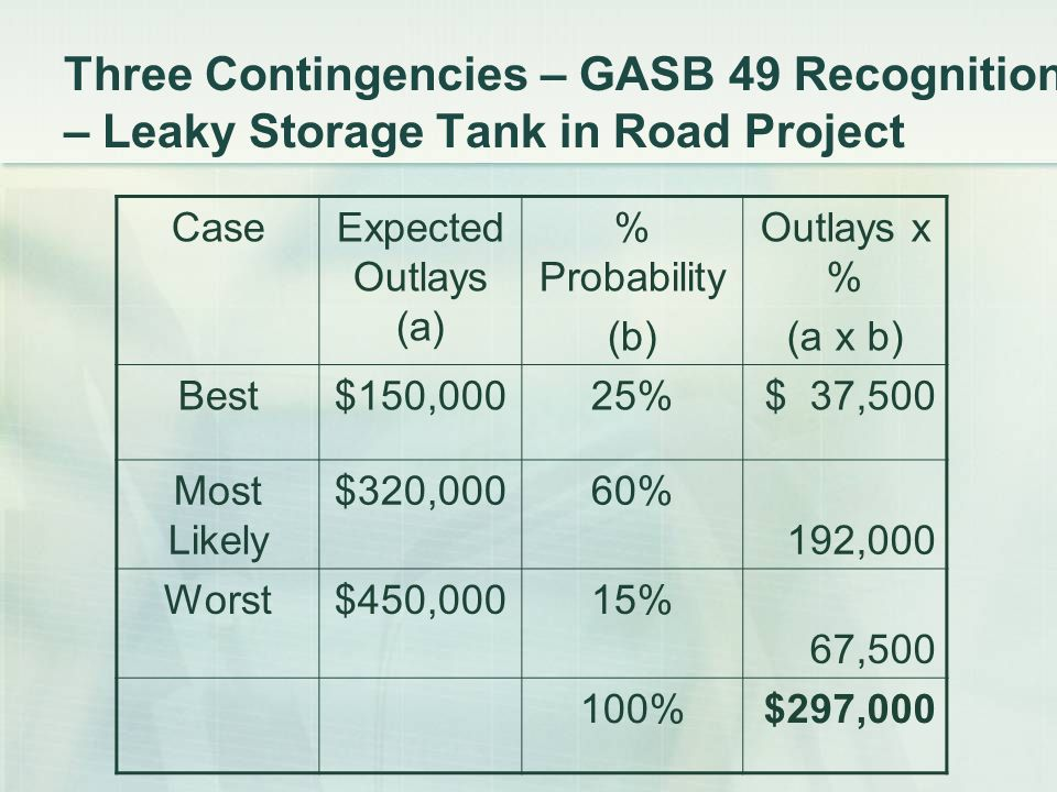 Three Contingencies – GASB 49 Recognition – Leaky Storage Tank in Road Project CaseExpected Outlays (a) % Probability (b) Outlays x % (a x b) Best$150,00025%$ 37,500 Most Likely $320,00060% 192,000 Worst$450,00015% 67,500 100%$297,000