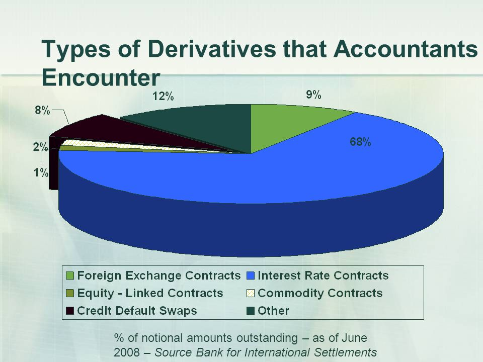 Types of Derivatives that Accountants Encounter % of notional amounts outstanding – as of June 2008 – Source Bank for International Settlements