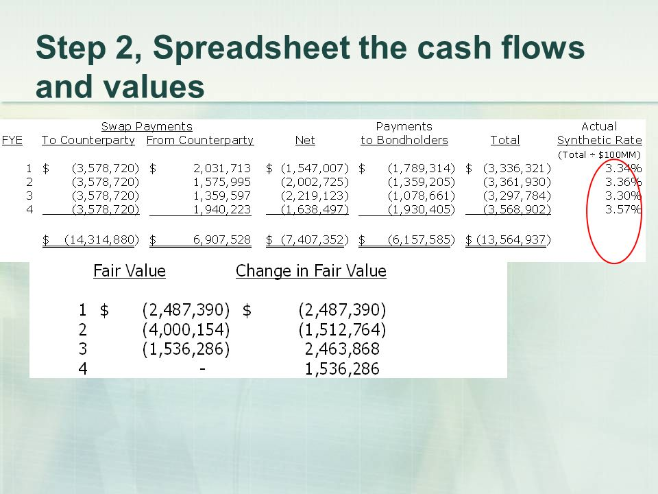 Step 2, Spreadsheet the cash flows and values