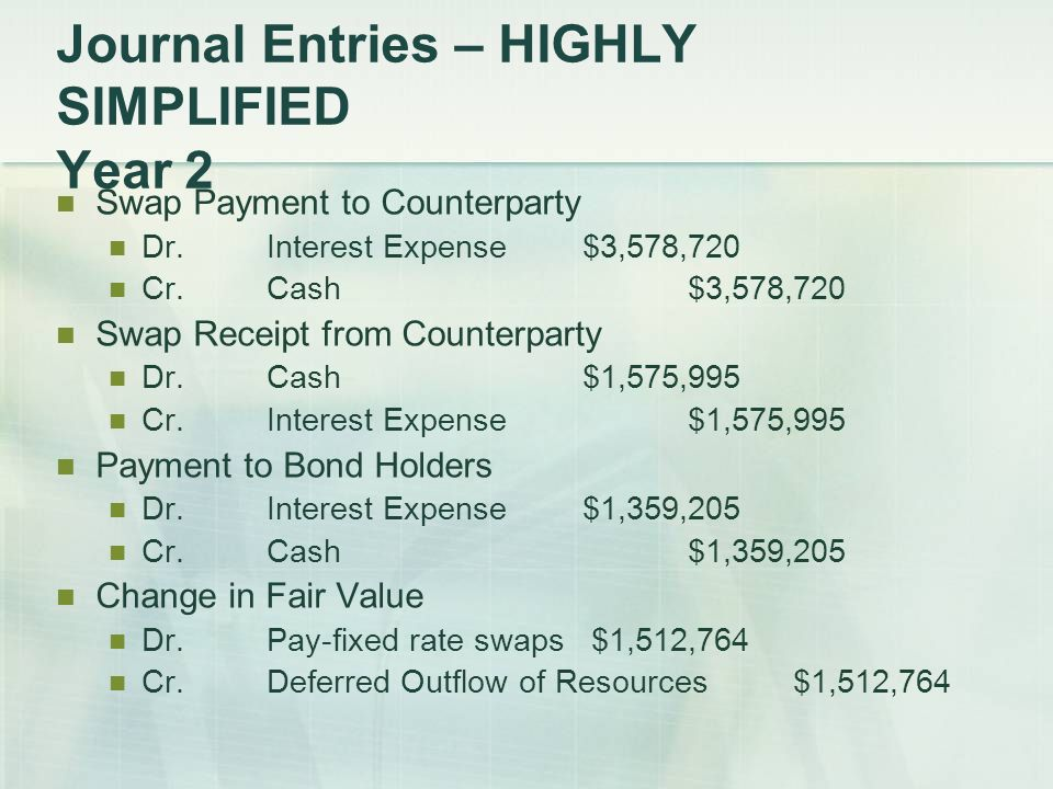Journal Entries – HIGHLY SIMPLIFIED Year 2 Swap Payment to Counterparty Dr.Interest Expense$3,578,720 Cr.Cash$3,578,720 Swap Receipt from Counterparty Dr.Cash$1,575,995 Cr.Interest Expense$1,575,995 Payment to Bond Holders Dr.Interest Expense$1,359,205 Cr.Cash$1,359,205 Change in Fair Value Dr.Pay-fixed rate swaps $1,512,764 Cr.Deferred Outflow of Resources$1,512,764