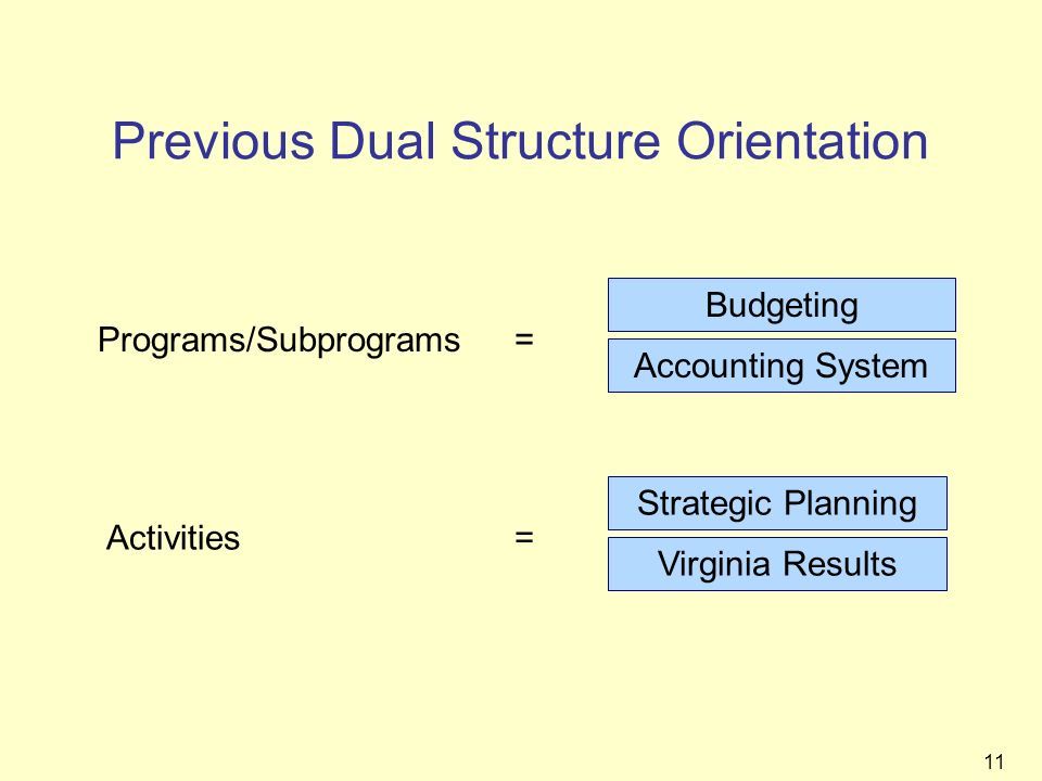 11 Previous Dual Structure Orientation Programs/Subprograms= Budgeting Accounting System Activities= Strategic Planning Virginia Results