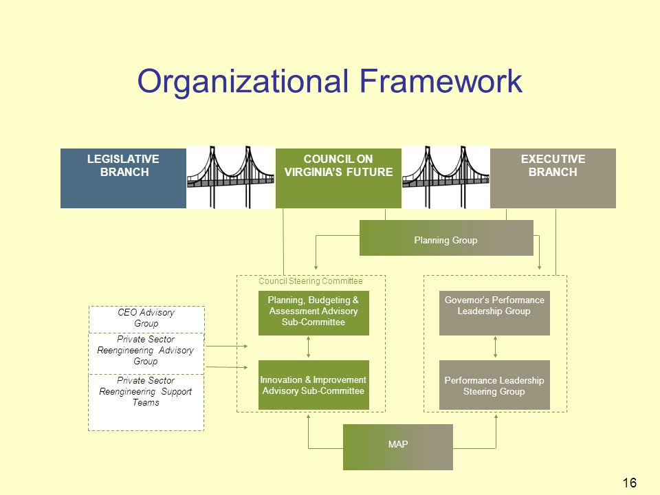 16 Organizational Framework Council Steering Committee EXECUTIVE BRANCH Innovation & Improvement Advisory Sub-Committee Planning, Budgeting & Assessme