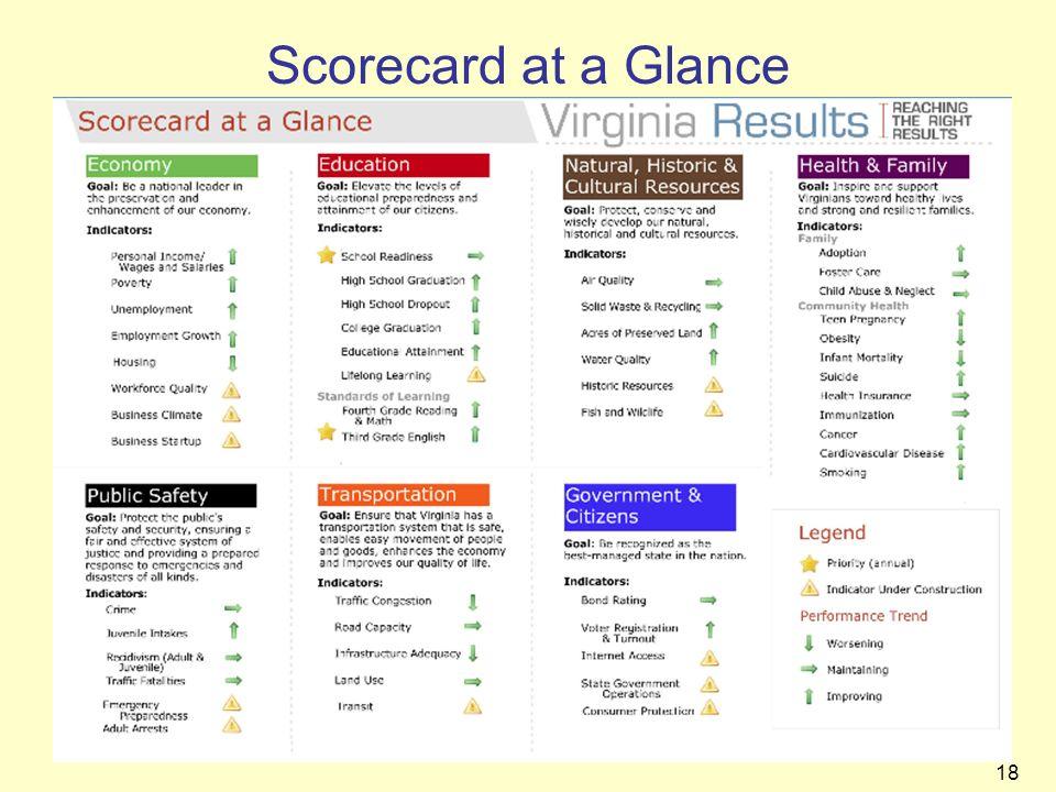 18 Scorecard at a Glance