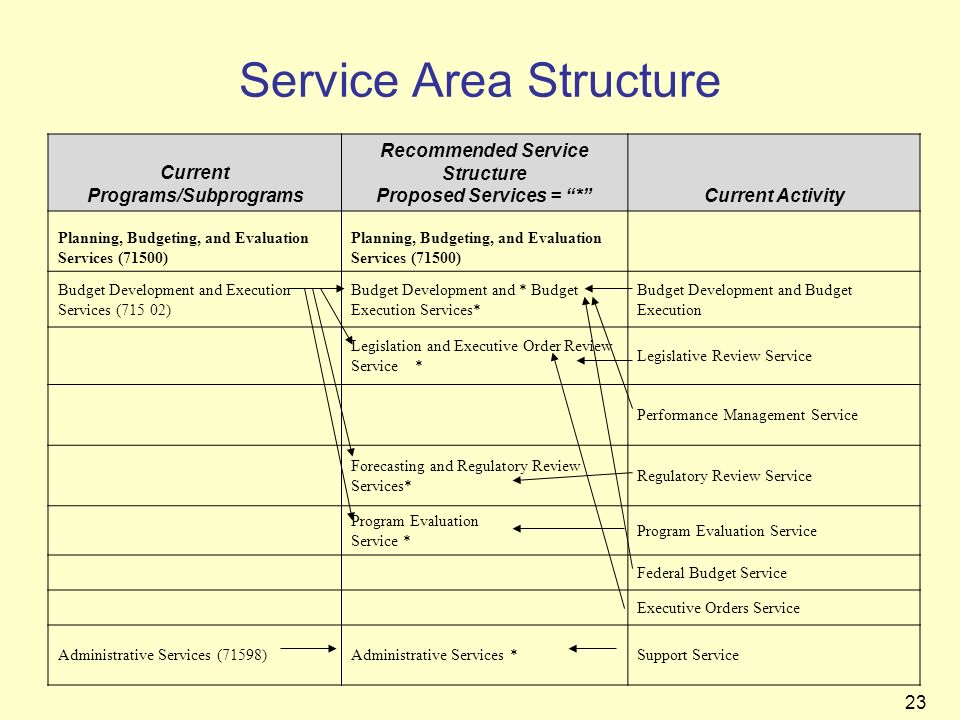 23 Service Area Structure Current Programs/Subprograms Recommended Service Structure Proposed Services = *Current Activity Planning, Budgeting, and Ev