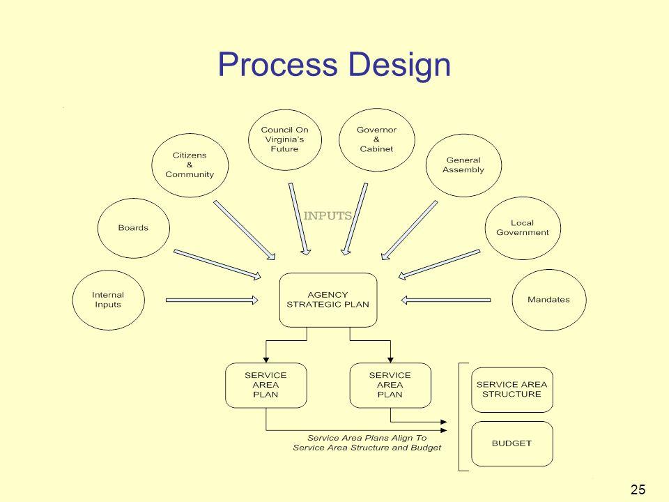 25 Process Design
