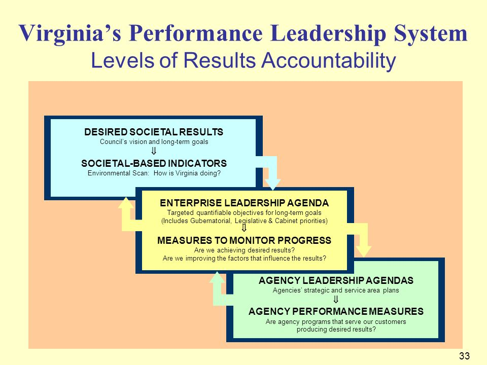33 Virginias Performance Leadership System Levels of Results Accountability DESIRED SOCIETAL RESULTS Councils vision and long-term goals SOCIETAL-BASE