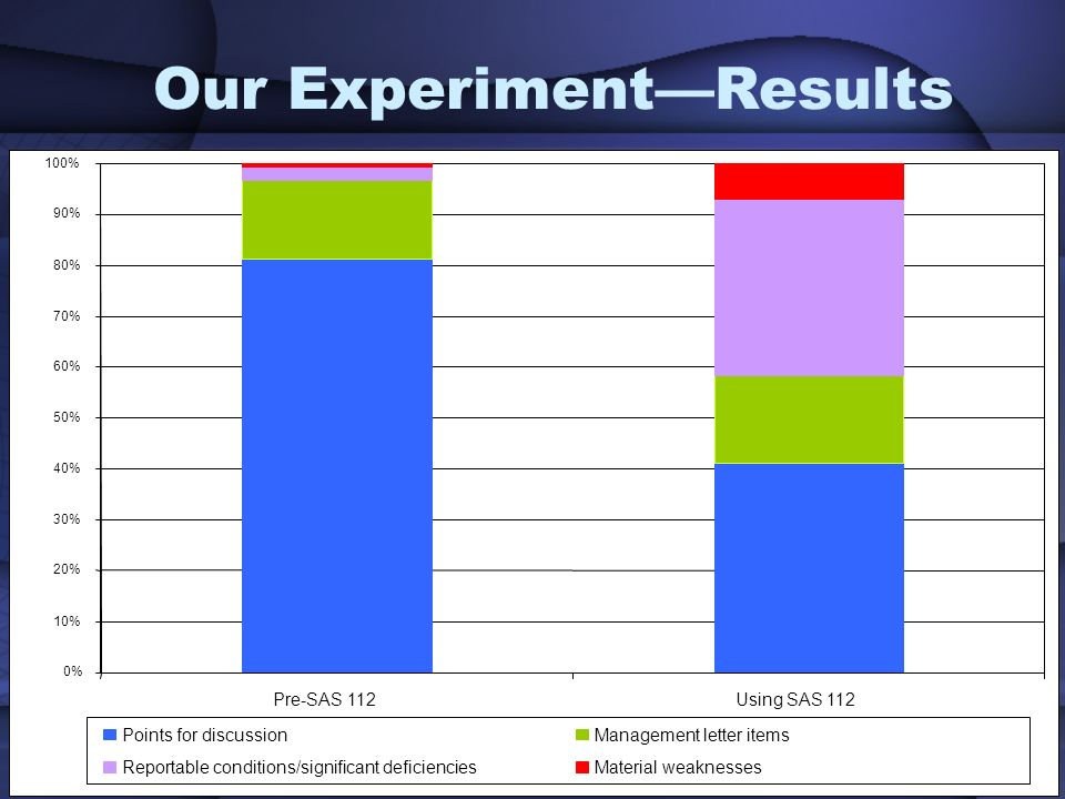 29 Our ExperimentResults 0% 10% 20% 30% 40% 50% 60% 70% 80% 90% 100% Pre-SAS 112Using SAS 112 Points for discussionManagement letter items Reportable