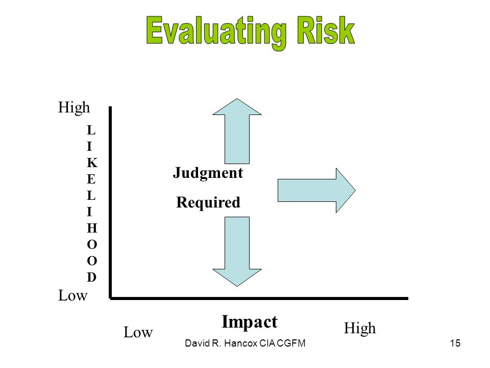 David R. Hancox CIA CGFM15 LIKELIHOODLIKELIHOOD High Low High Impact Judgment Required