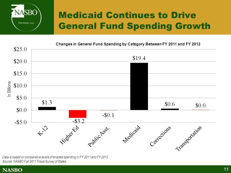 NASBO Medicaid Continues to Drive General Fund Spending Growth 11 Data is based on comparative levels of enacted spending in FY 2011 and FY 2012 Source: NASBO Fall 2011 Fiscal Survey of States In Billions Changes in General Fund Spending by Category Between FY 2011 and FY 2012