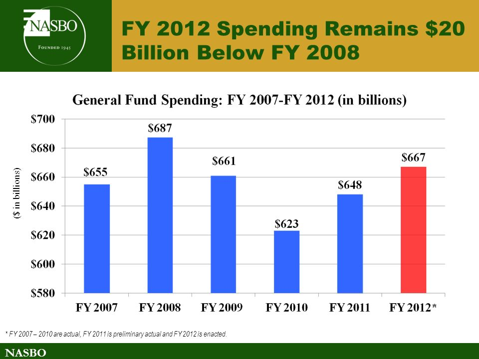 NASBO FY 2012 Spending Remains $20 Billion Below FY 2008 ($ in billions) * FY 2007 – 2010 are actual, FY 2011 is preliminary actual and FY 2012 is enacted.