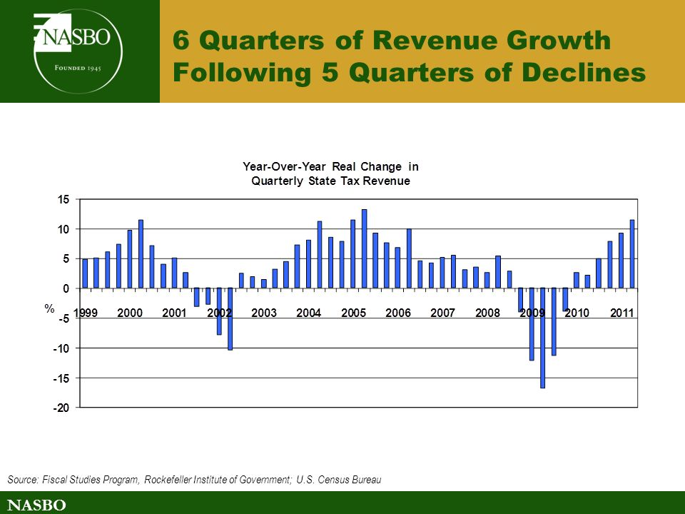 NASBO 6 Quarters of Revenue Growth Following 5 Quarters of Declines Source: Fiscal Studies Program, Rockefeller Institute of Government; U.S.