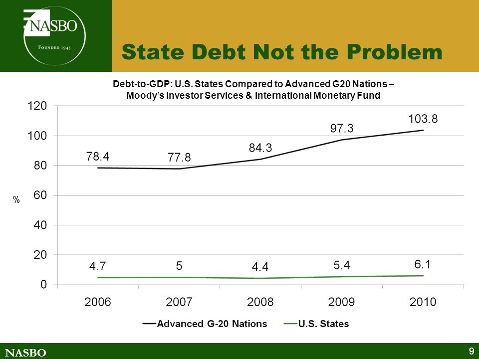 NASBO State Debt Not the Problem 9 Debt-to-GDP: U.S.