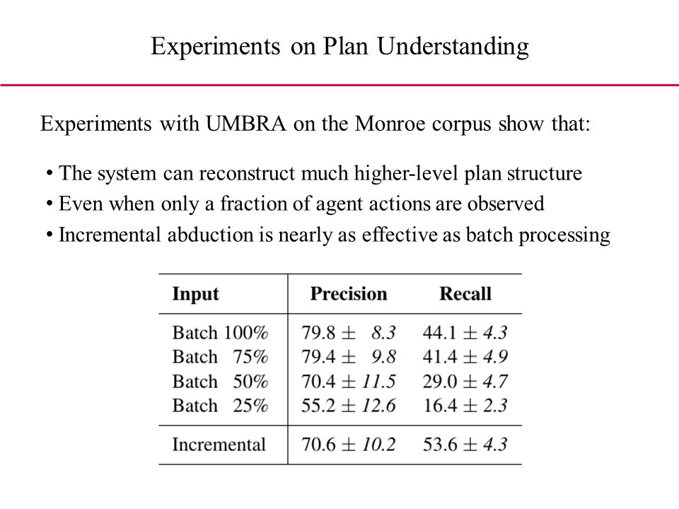 Experiments on Plan Understanding Experiments with UMBRA on the Monroe corpus show that: The system can reconstruct much higher-level plan structure Even when only a fraction of agent actions are observed Incremental abduction is nearly as effective as batch processing