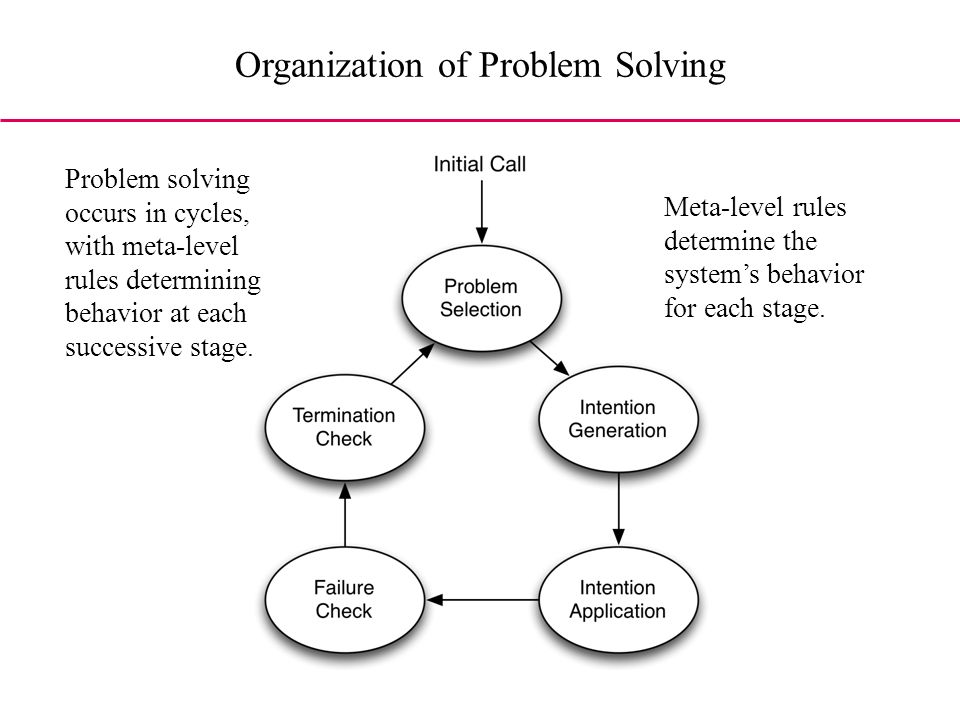 Organization of Problem Solving Problem solving occurs in cycles, with meta-level rules determining behavior at each successive stage.