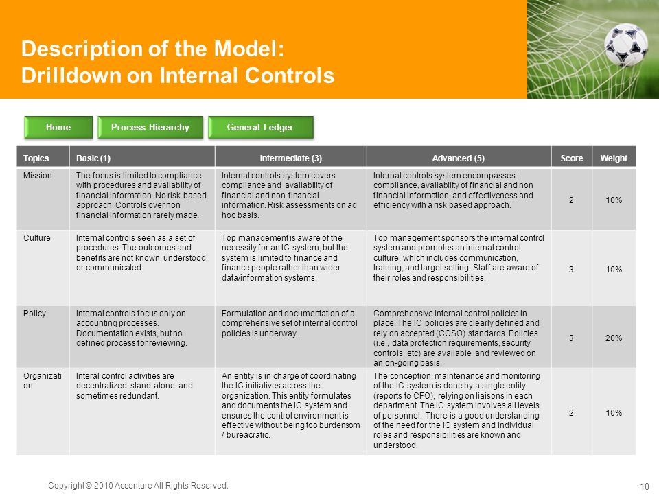 Description of the Model: Drilldown on Internal Controls Copyright © 2010 Accenture All Rights Reserved. 10 TopicsBasic (1)Intermediate (3)Advanced (5