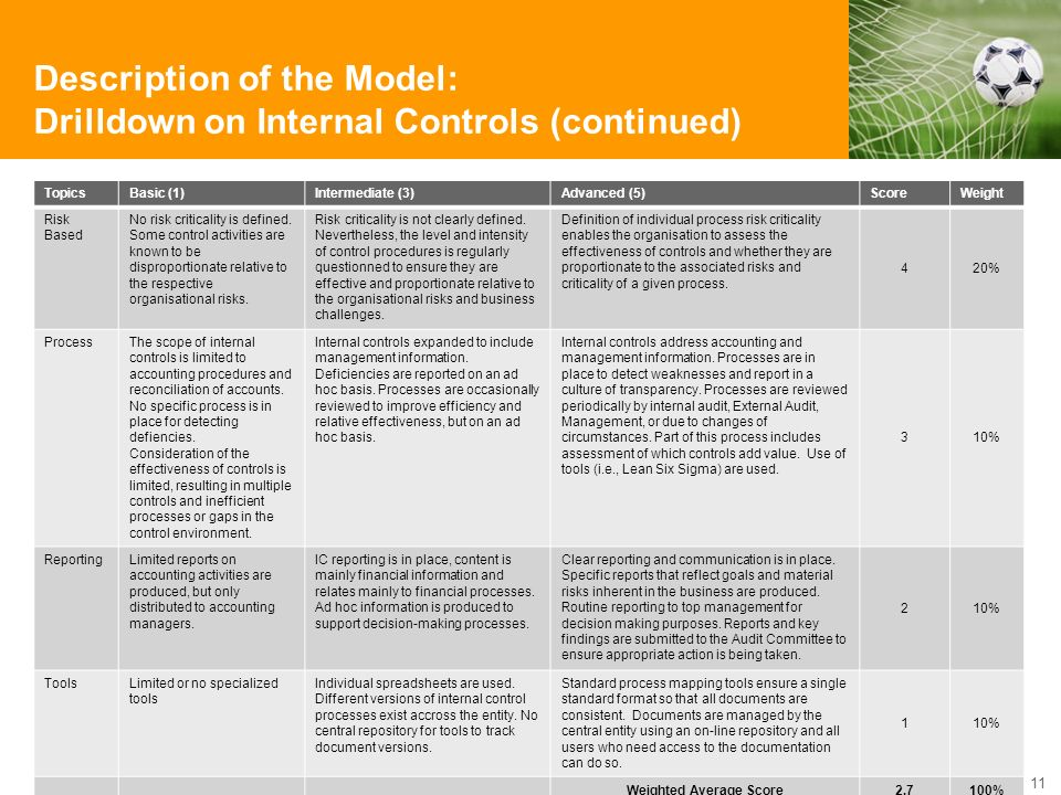 Description of the Model: Drilldown on Internal Controls (continued) Copyright © 2010 Accenture All Rights Reserved. 11 TopicsBasic (1)Intermediate (3