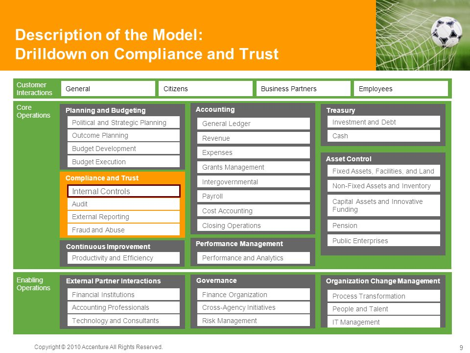 Description of the Model: Drilldown on Compliance and Trust Copyright © 2010 Accenture All Rights Reserved. 9 Enabling Operations Core Operations Plan