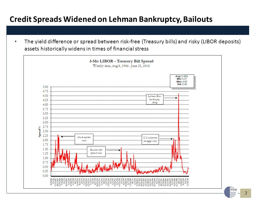 2 Credit Spreads Widened on Lehman Bankruptcy, Bailouts The yield difference or spread between risk-free (Treasury bills) and risky (LIBOR deposits) assets historically widens in times of financial stress