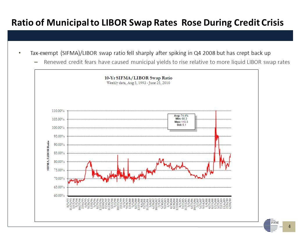 4 Ratio of Municipal to LIBOR Swap Rates Rose During Credit Crisis Tax-exempt (SIFMA)/LIBOR swap ratio fell sharply after spiking in Q4 2008 but has c
