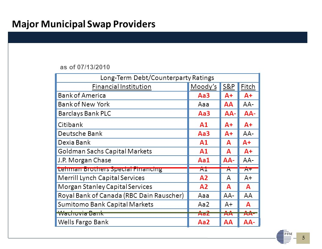 5 Barclays Bank PLCAa1AA as of 06/26/2008 Major Municipal Swap Providers as of 07/13/2010 Long-Term Debt/Counterparty Ratings Financial InstitutionMoodysS&PFitch Bankof AmericaAa3A+ Bankof New YorkAaaAA - CitibankA1A+ Deutsche BankAa3A+AA- DexiaBankA1AA+ Goldman Sachs Capital MarketsA1AA+ J.P.